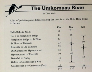 Umko 1989 program Route Distances